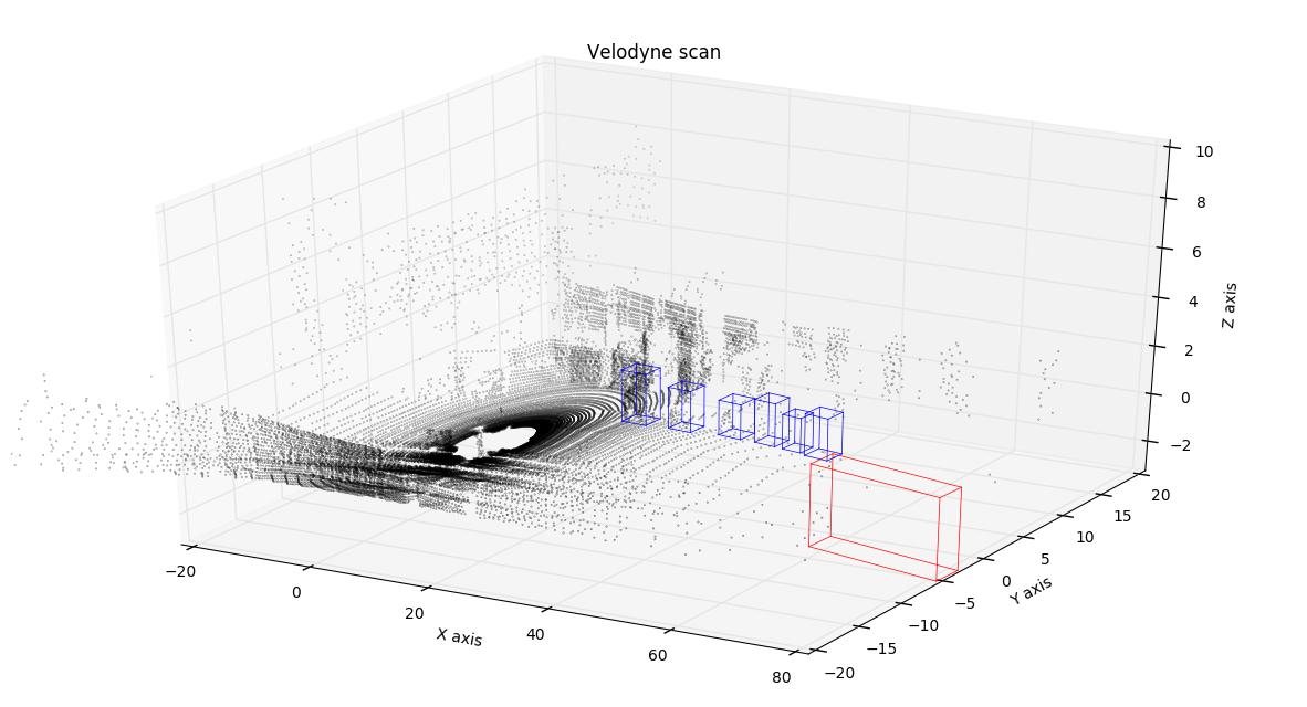 Visualizing lidar data - Alex Staravoitau's Blog